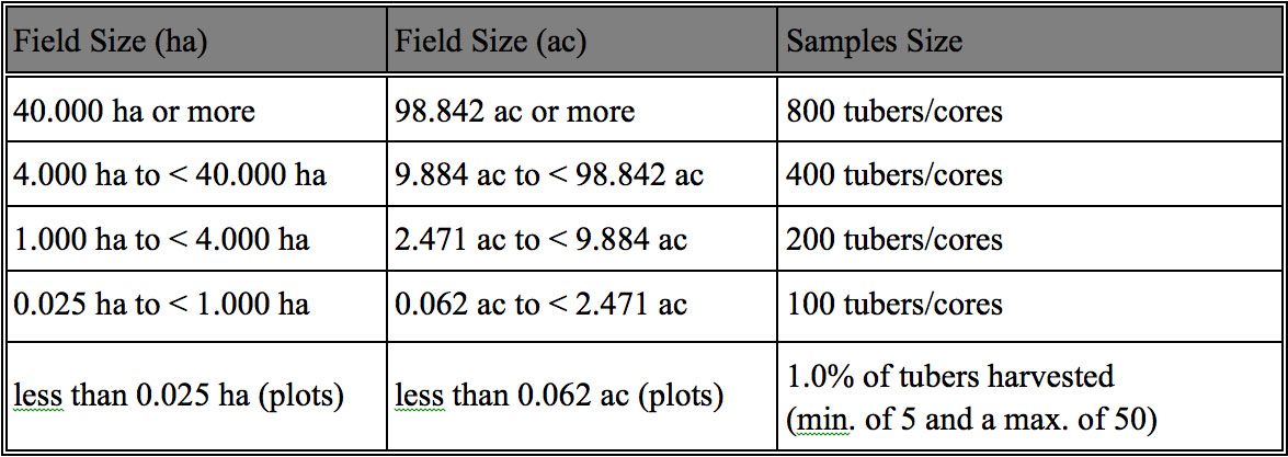 Sample Sizes Required for BRR Testing